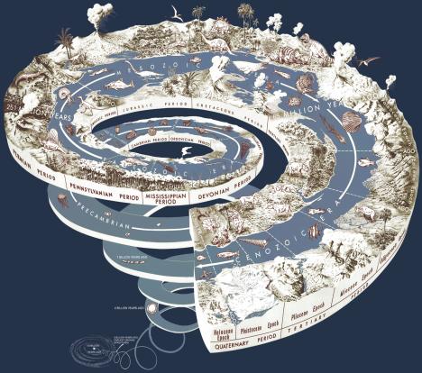En geologisk tidsspiral