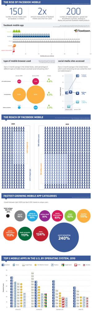 Facebook tar över världen och ditt liv!