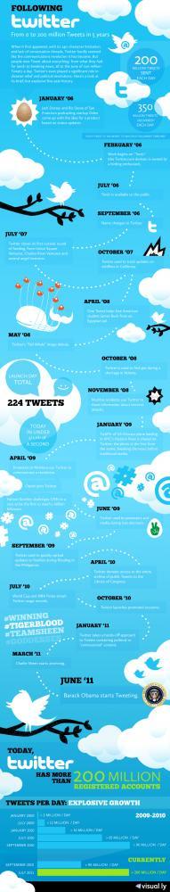 Twitter-milstolpar