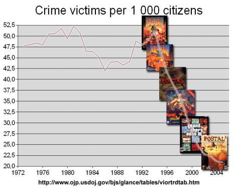 Tv-spelsvåld och riktigt våld