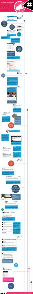 Historien om hashtag, dvs #