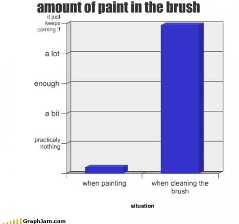 Mängden färg i en pensel