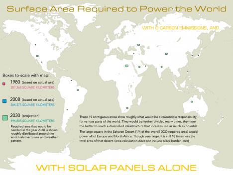 Så mycket solpaneler behövs för att driva världen