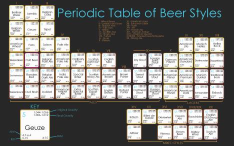 Periodiska Öl-systemet