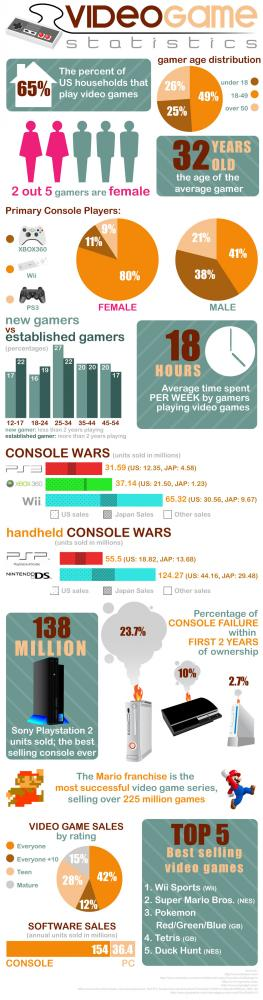 Tv-spels statistik