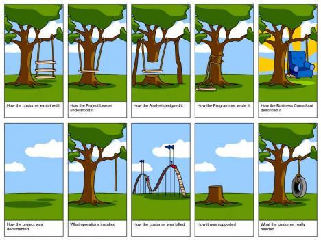 Programutveckling i ett nötskal