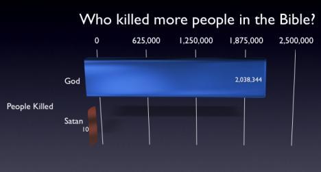 Vem dödar flest i bibeln?